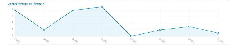 Gráfico de atendimentos por período